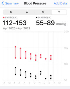 Lower blood pressure with regular tracking