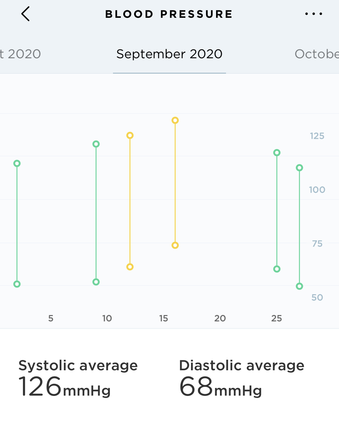 Blood pressure monthly average chart