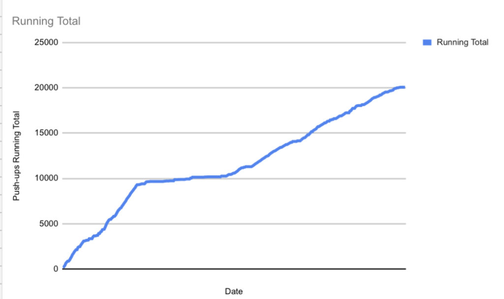 Chart a New Years resolution in Google sheets